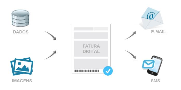 Benefícios de enviar a fatura digital por e-mail
