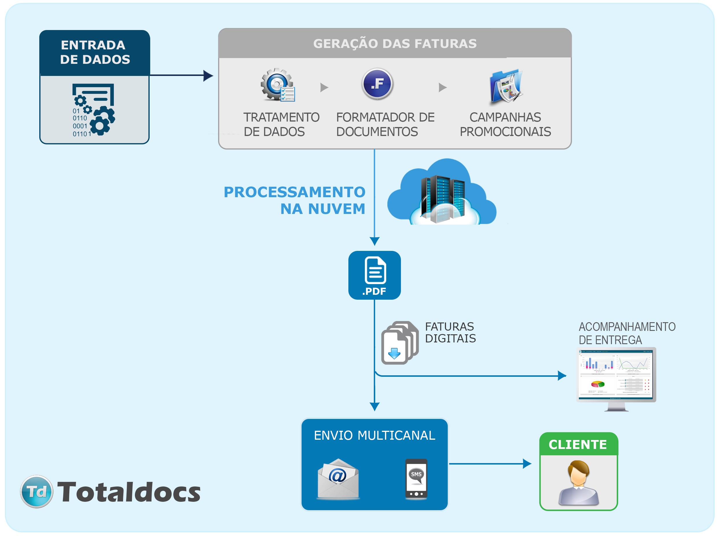 Fluxograma do funcionamento da Plataforma Totaldocs
